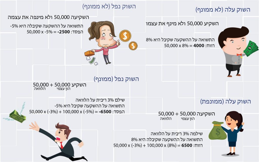 מדריך מינוף - סמארט טרייד - הסמארט בלוג הפיננסי