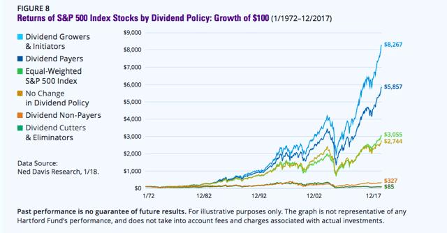תשואות S&P 500 - מדריך השקעות דיבידנד ובניית תיק השקעות מניב