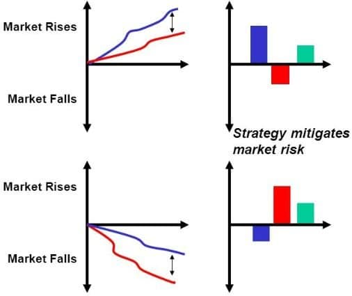 אסטרטגיית Market Neutral מדריך גידור