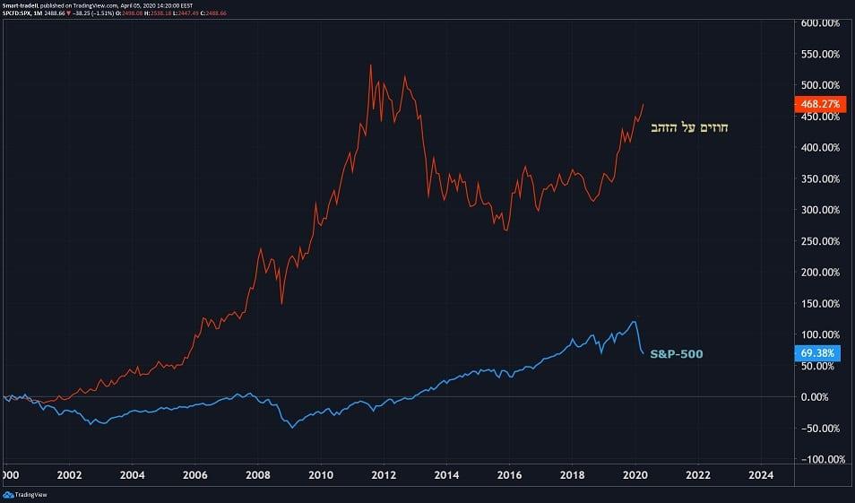 השוואה חוזים על הזהב אל מול S&P 500 - מדריך השקעה בזהב שוק ההון