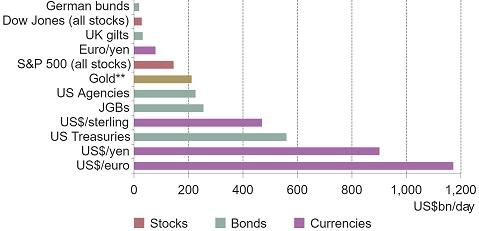 סחירות הזהב לעומת נכסים פיננסים ראשיים אחרים בשוק - איך ניתן להשקיע בזהב