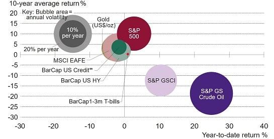 תשואות הזהב תחרותיות ביחס לS&P 500 - איך להשקיע בזהב הדרכה