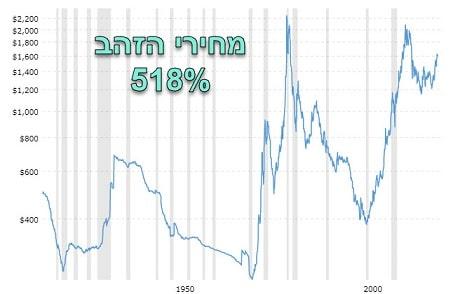 תשואות זהב 1930.jpg - השקעה בזהב כדאית או לא