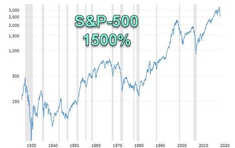 תשואות S&P-500 1930.jpg - השקעה בזהב כדאית או לא