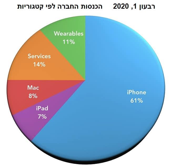הכנסות חברת אפל לפי קטגוריות - סמארט טרייד