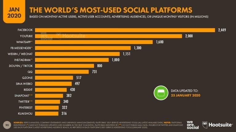 ביצועי חברות המדיה החברתית - סמארט טרייד - לימודי מסחר בשוק ההון