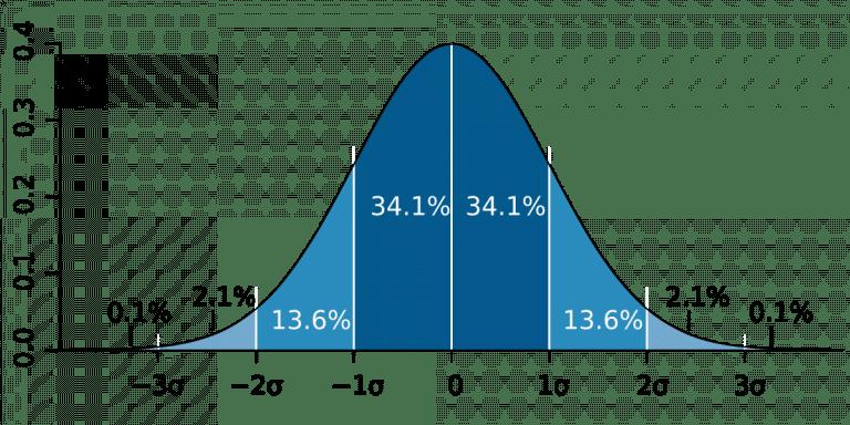 עקומת פעמון תשואות בשוק ההון - סמארט בלוג פיננסי - סמארט טרייד